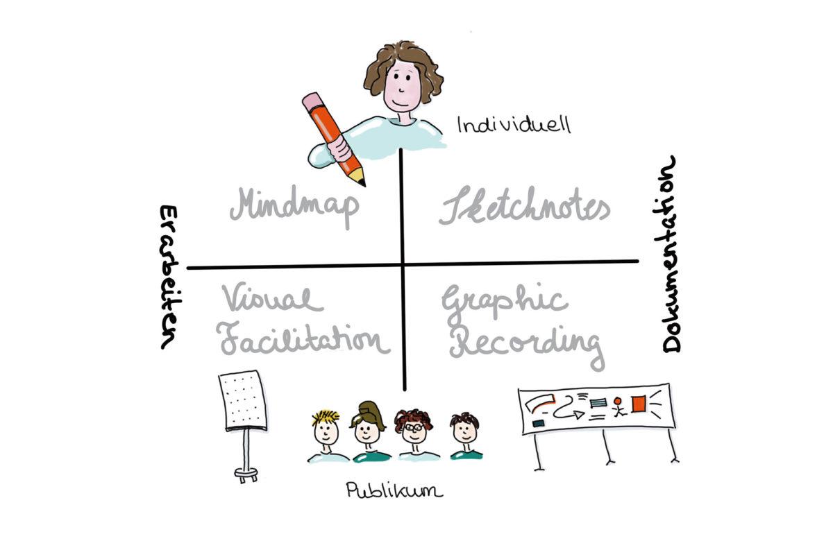 Sketchnote: Visuelles Denken